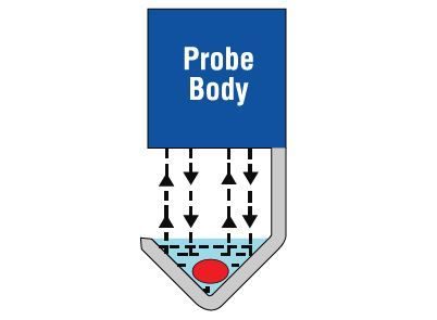 Microcirculation Flow Probes V-Series